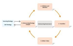 ISO richtlijn outsourcing (ISO 37500:2014)